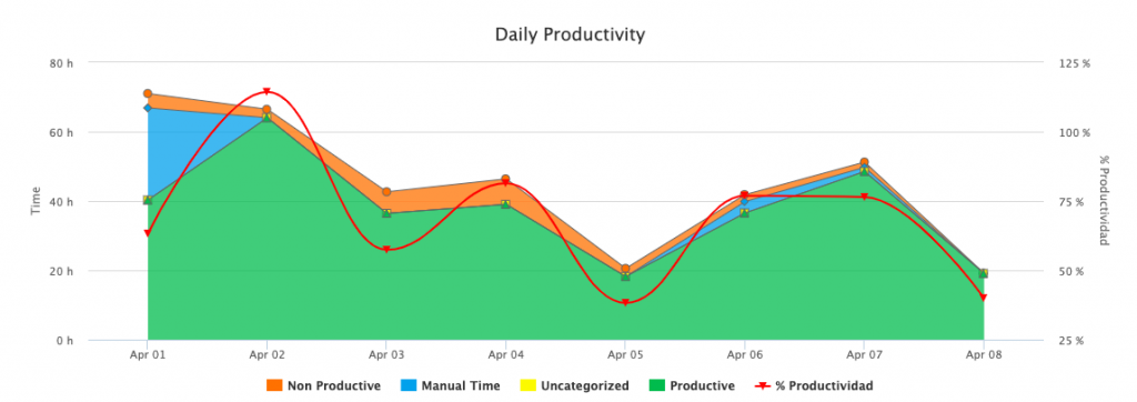 Daily productivity Report